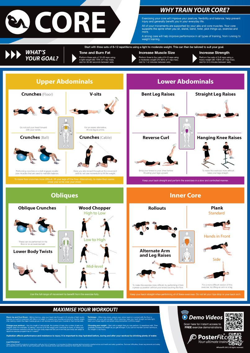 Weight Training Core Workout chart, Gym poster