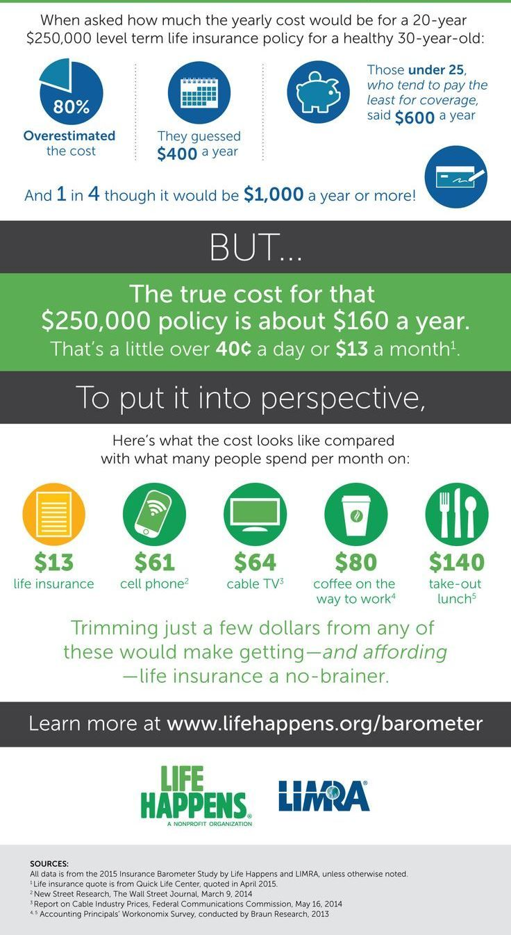 Life insurance isnt for you its for the ones you love