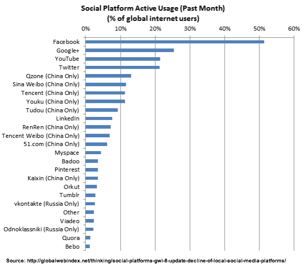 Facebook Remains The Global Giant In Terms Of Most Active Users According To The Global Web Ind Social Media Infographic Local Social Media Social Media Trends