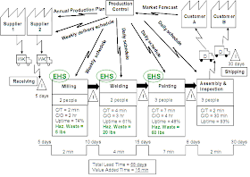 Lean Simulations Value Stream Map Examples Value Stream Mapping Business Process Mapping Process Map