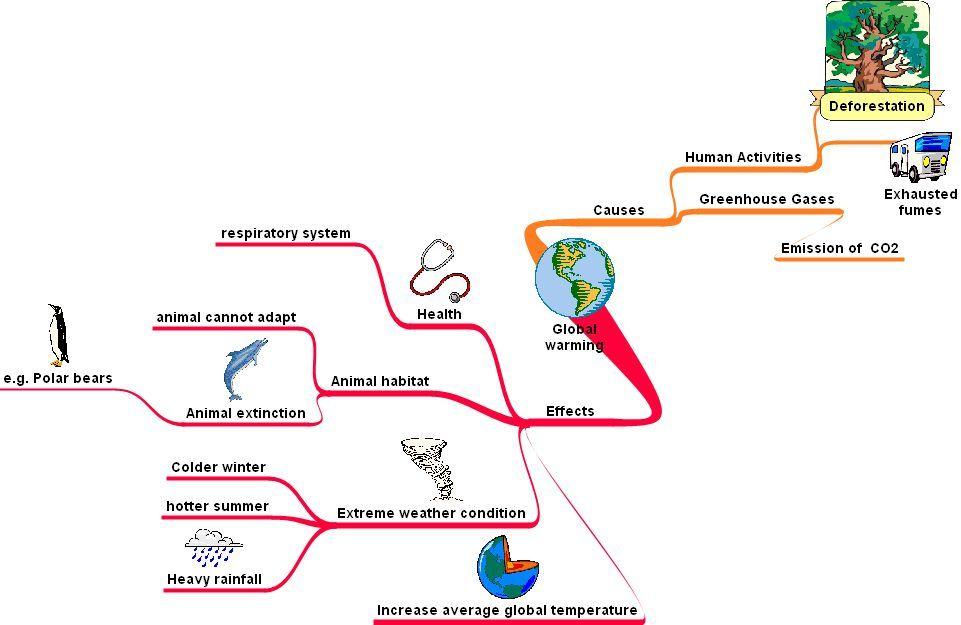 A Mindmap On Global Warming  Activist Art  Global Warming  A Mindmap On Global Warming