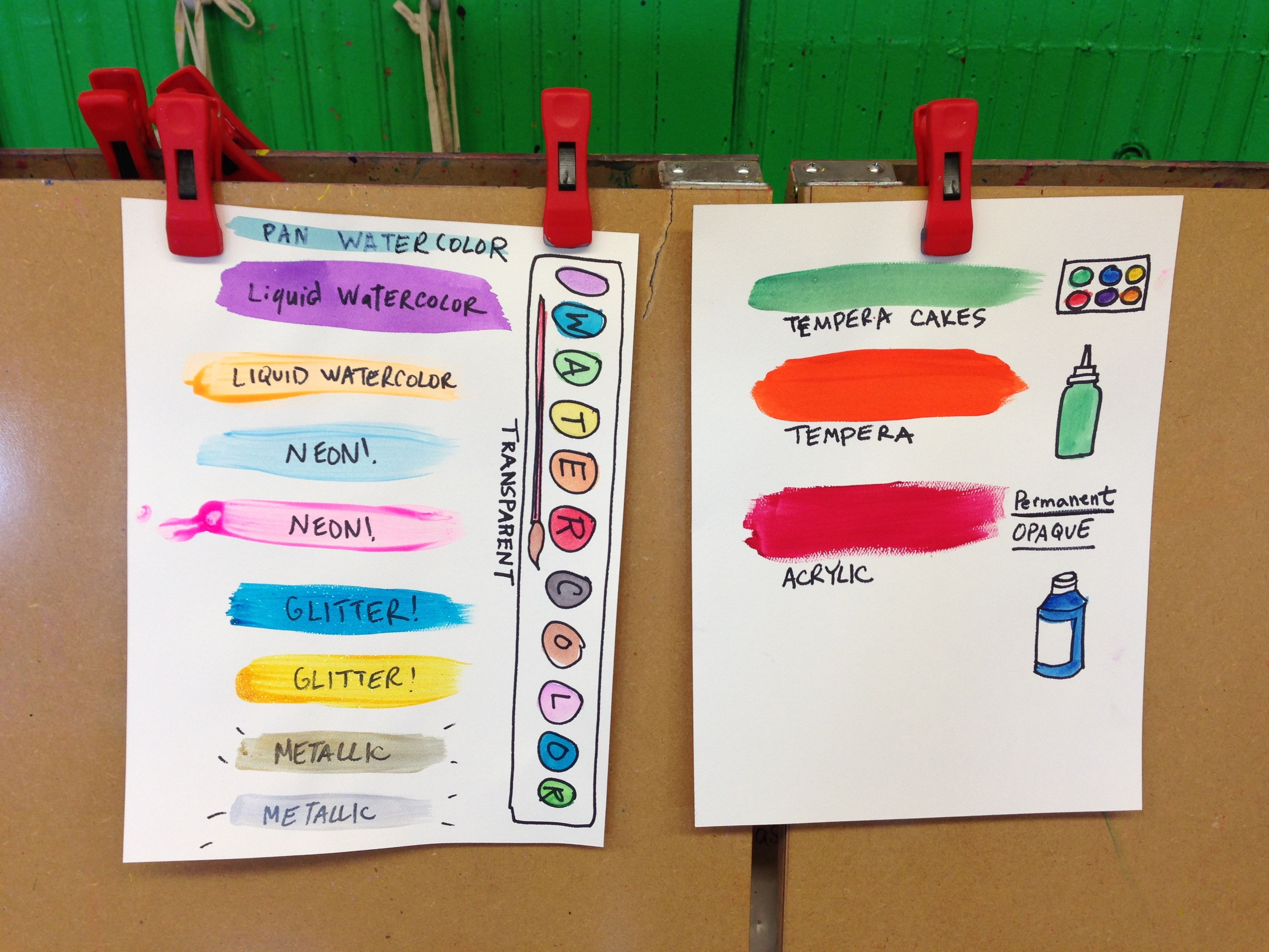 Chart for different types of paint available in the ...
