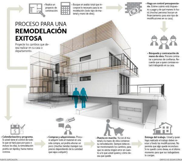 Cómo Reformar Con éxito Infografia E1496403127599 Jpg 600 530 Remodelación Infografia Decoración De Unas