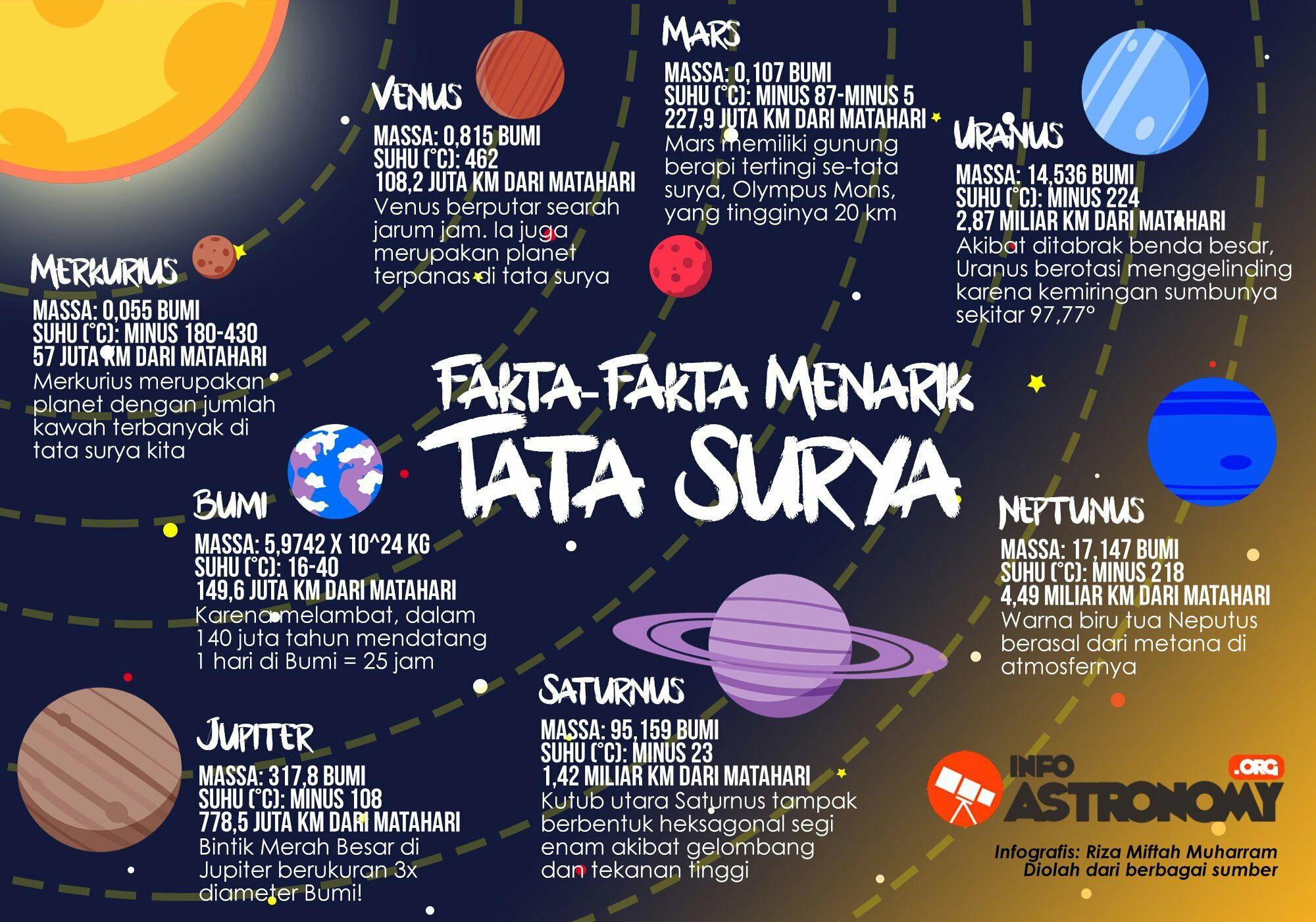 Pin Oleh Muspika Di Poster Di 2021 Tata Surya Proyek Tata Surya Planet Jupiter