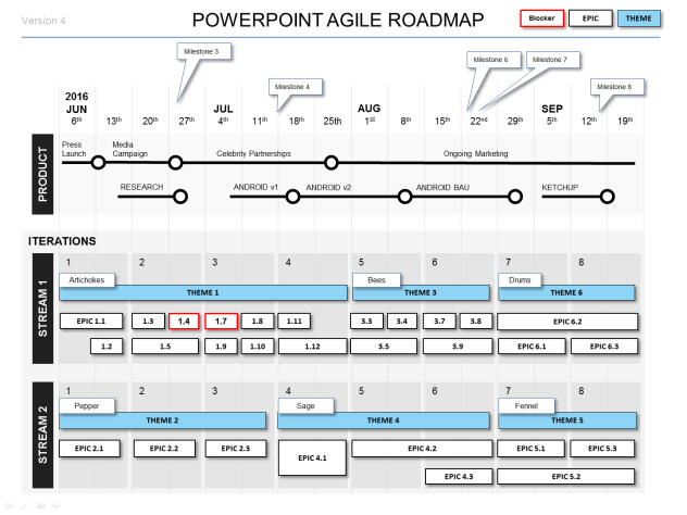 Powerpoint Agile Roadmap Template  Template