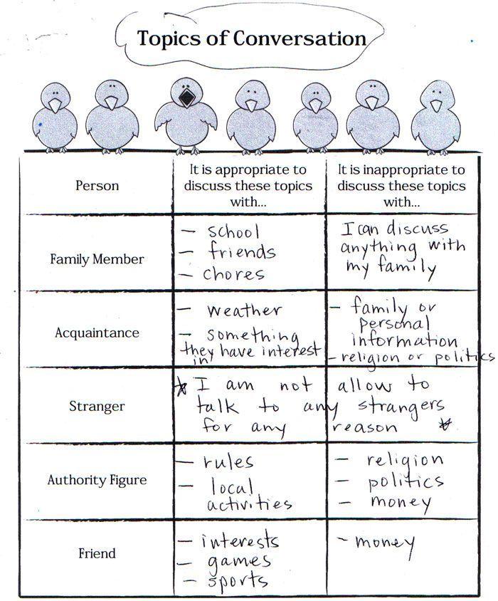 Printable Worksheets worksheets on boundaries : Print: Topics of conversation worksheet (boundaries, appropriate ...