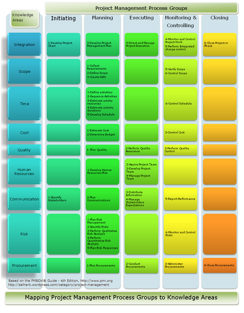 Information technology project management blog project project management process groups knowledge areas for pmp certification 1betcityfo Images