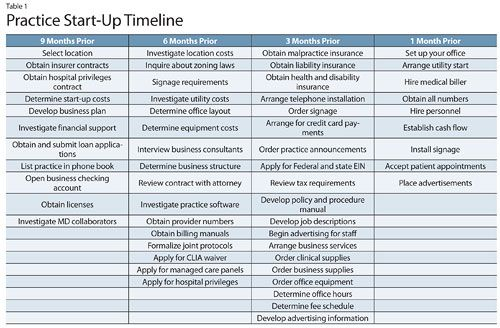 Establishing an Independent Nurse Practitioner Practice on ADVANCE - business timeline template