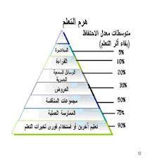 هرم التعلم Teaching Strategies Arabic Resources Teaching