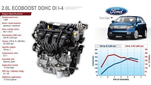 What Is Ecoboost >> What Is Ford Ecoboost Ford Rangers Because I Had 3 Ford