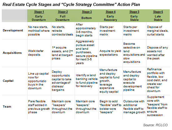 Strategy For Real Estate Companies How To Manage For The Cycle Part 2 Strategies Real Estate Companies Cycle