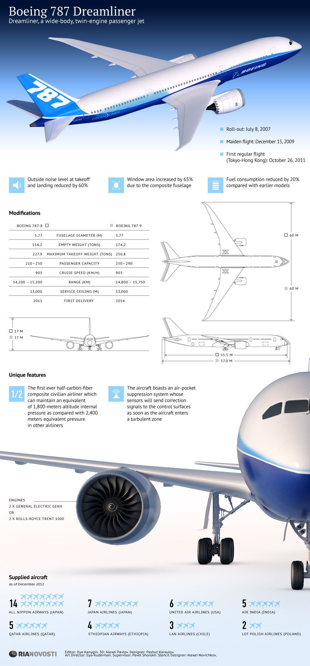 339 best Boeing 787 images on Pinterest | Airplane, Airplanes and ...