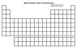 Get Step By Instructions To Memorize The Periodic Table Of Elements Including Printable Tables And A Blank Practice