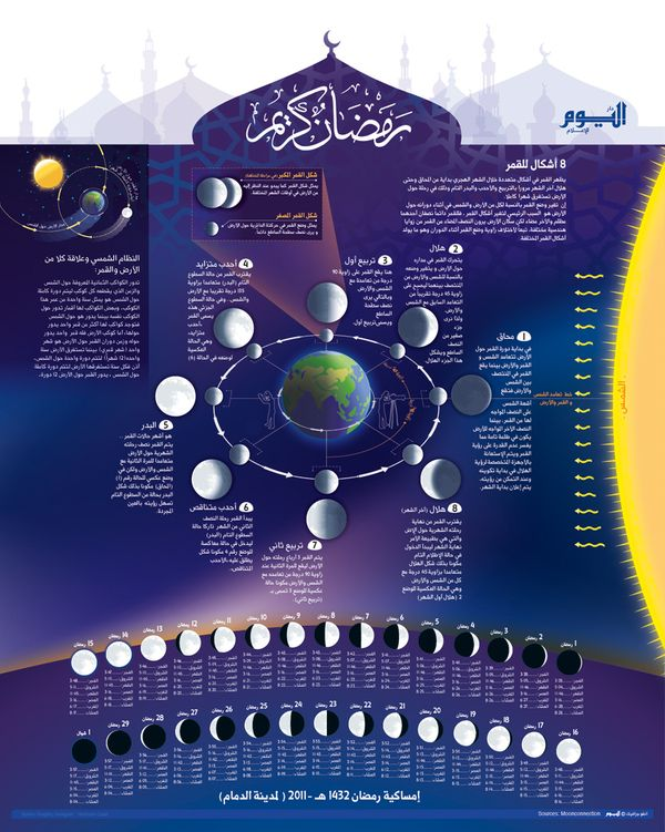 Infographic Moon Phases Ramadan Calender By Hesham Galal Via Behance Moon Projects Moon Phases Ramadan