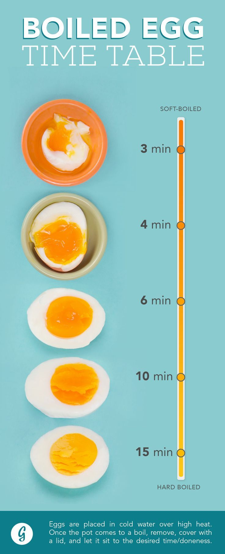 How to Make the Perfect Boiled Egg Every Time #foodtips