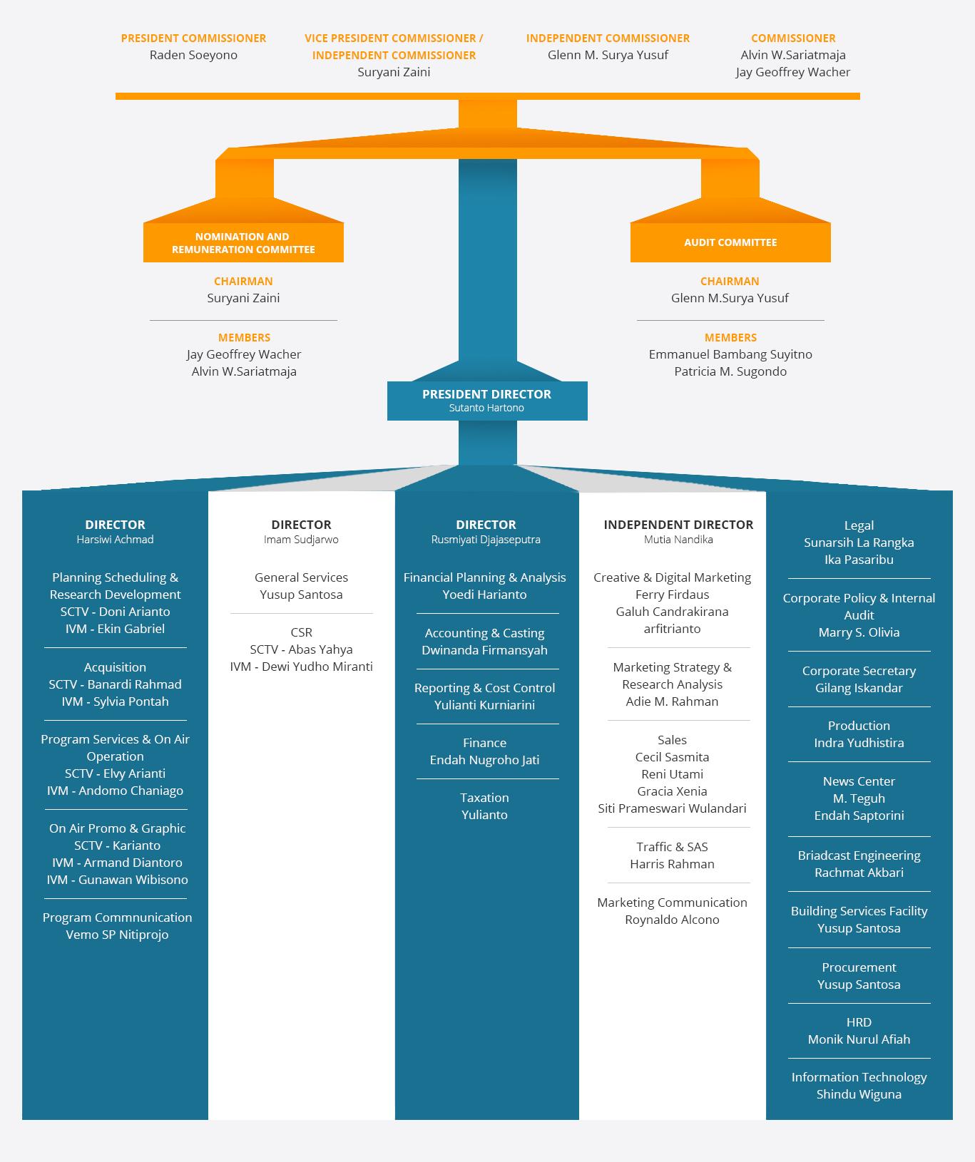 Struktur Organisasi Emtek Elang Mahkota Teknologi Struktur Organisasi Wallpaper Ponsel Organisasi