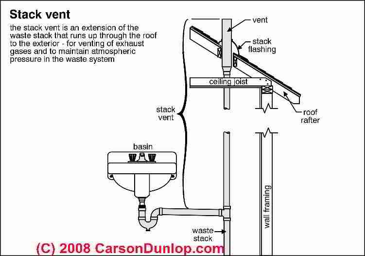 Plumbing Vents Code Definitions Specifications Of Types Of Plumbing Vent Plumbing Toilet Vent