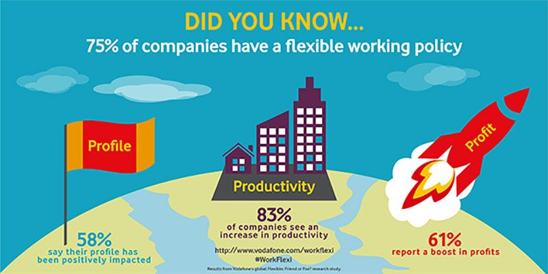 75 per cent of companies worldwide have now introduced flexible working policies to enable employees to vary their hours and use the latest technologies to work …