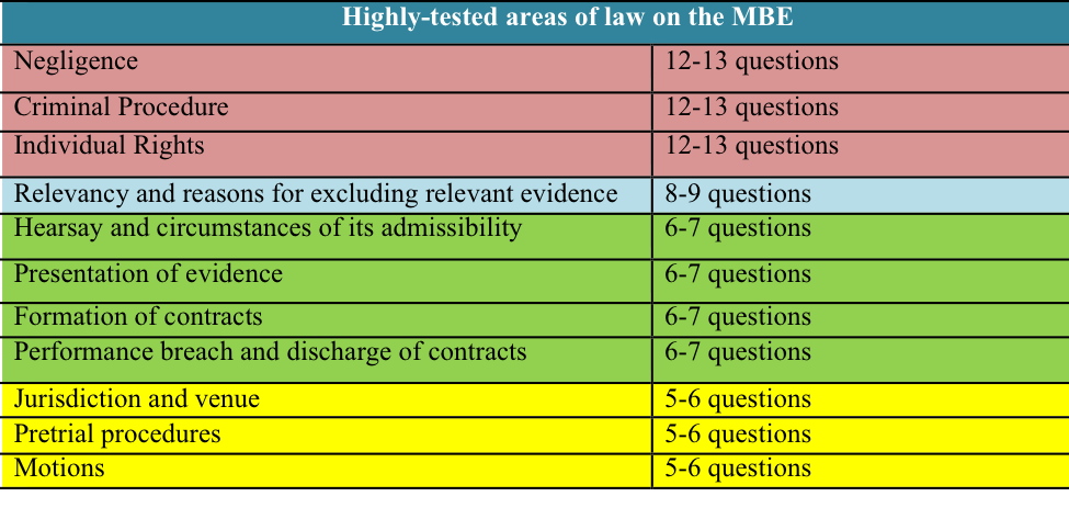 Highly Tested Areas of Law on the MBE - JD Advising, LLC