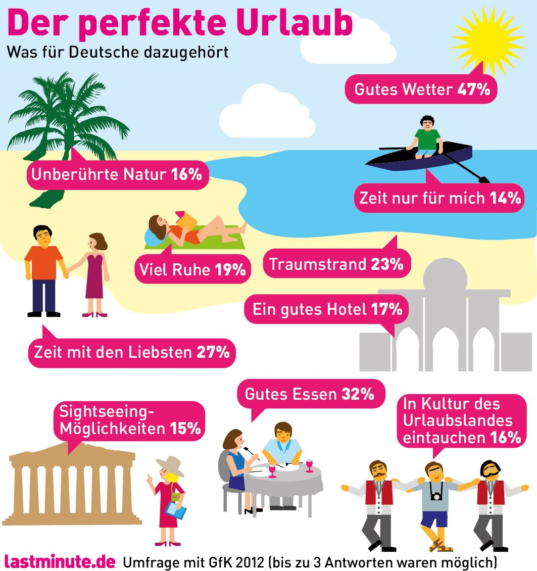 Infografik Zutaten perfekter Urlaub © lastminute.de ...