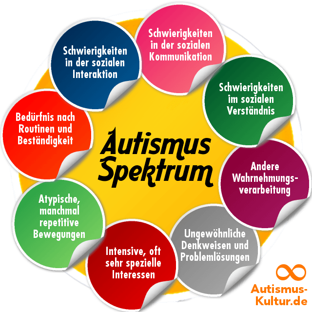 Image result for autismus