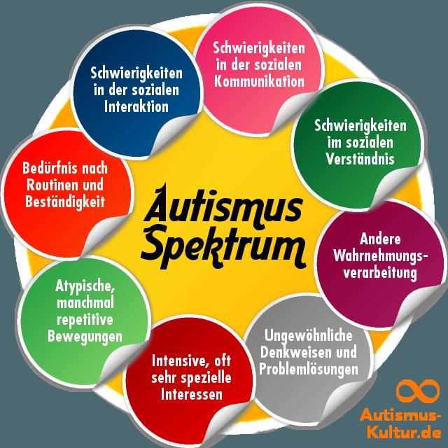 Autismus, Asperger-Syndrom? Was ist das? Autismus-Spektrum: Was ist ...