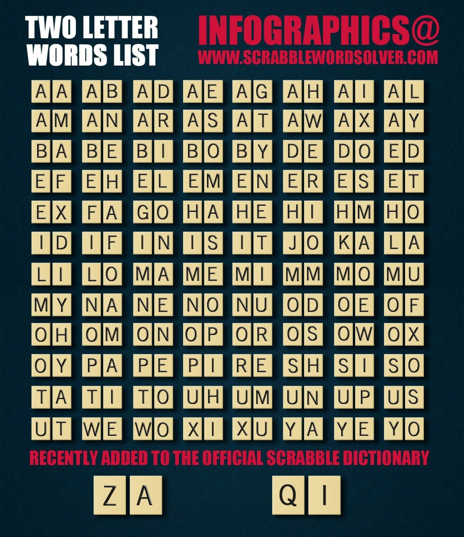 Official 2 Two Letter Word List for Scrabble Infographic