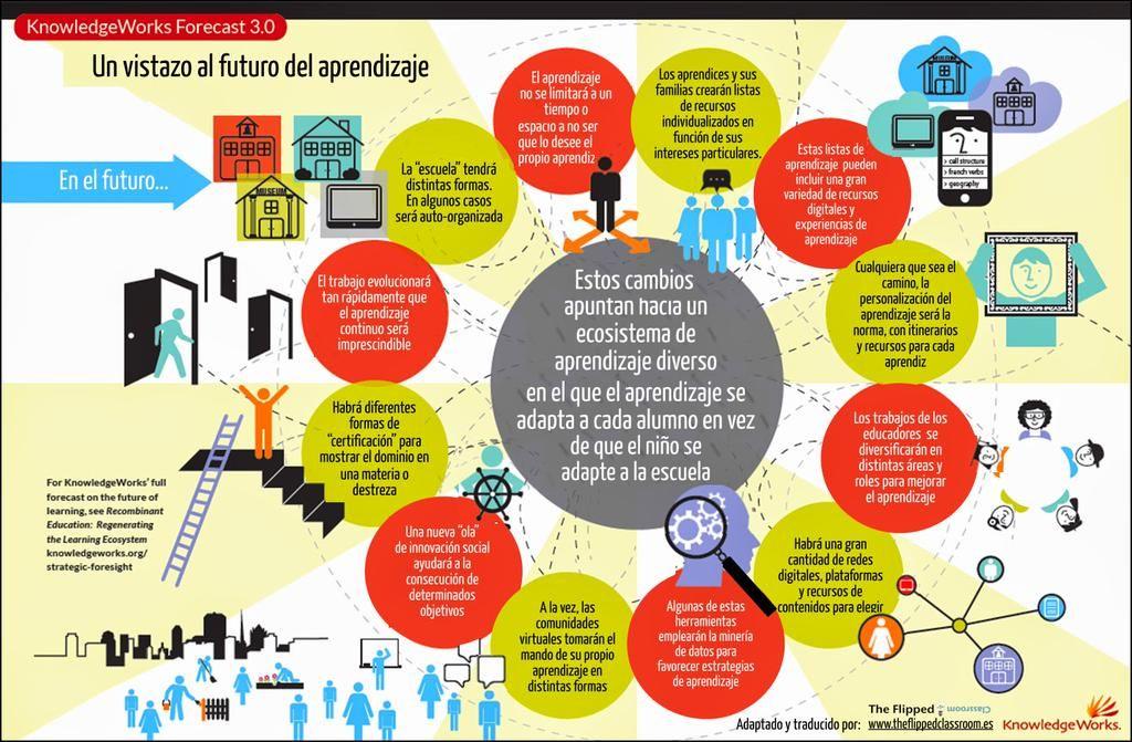 El futuro del #aprendizaje #educacion