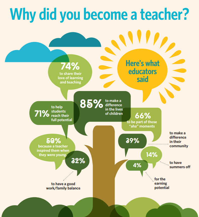 Why Did You Become A Teacher Becoming A Teacher Educational Leadership Teaching