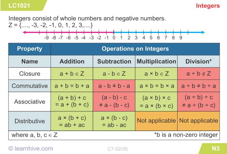 CBSE Grade 7 Mathematics Integers lessons, exercises