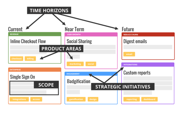 How To Build A Project Roadmap AgileScrum Pinterest - Visual roadmap template