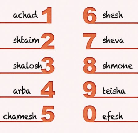 Number 0 9 In Hebrew Www Facetozion Com Jewish Things