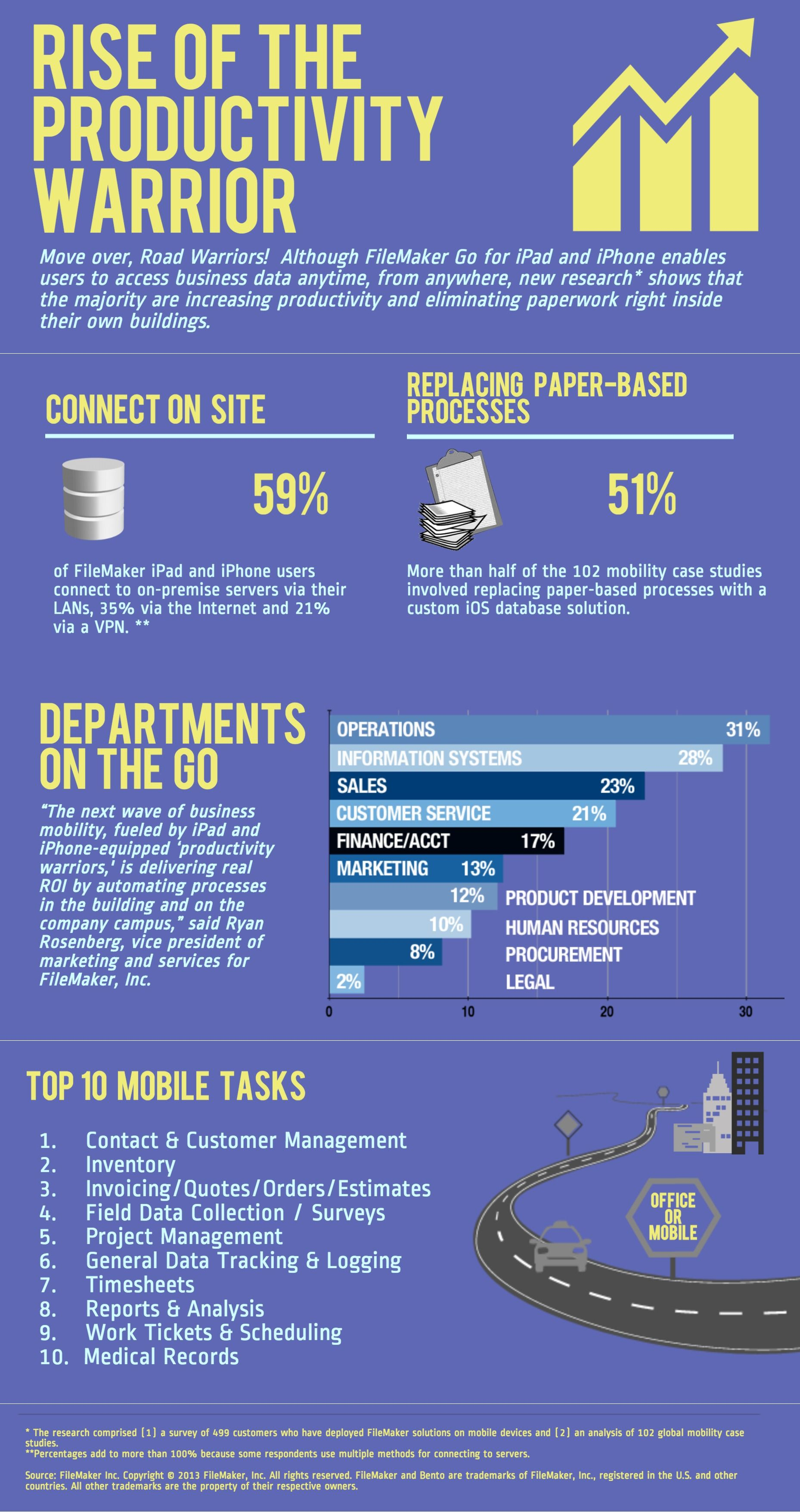 The New Definition Of Mobile Worker Infographic Mobile Worker Mobile Business Business Data