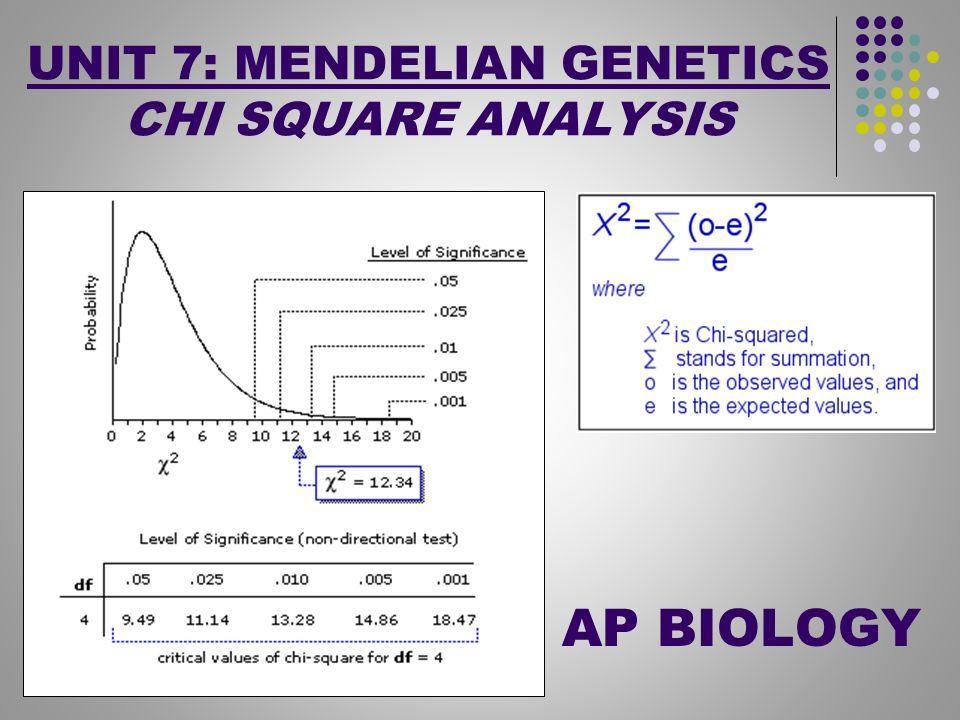 UNIT 7 MENDELIAN GENETICS CHI SQUARE ANALYSIS AP BIOLOGY – Chi Square Worksheet