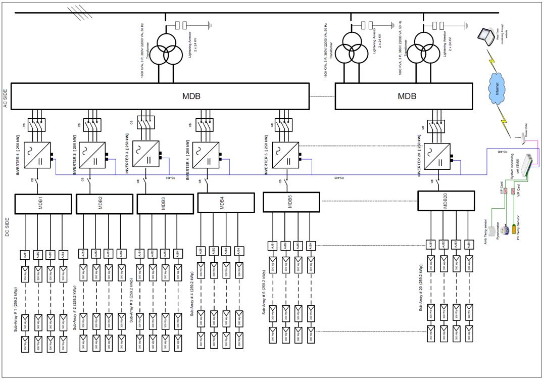 Image result for solar pv power plant single line diagram | Solar in 2019 | Solar, Single