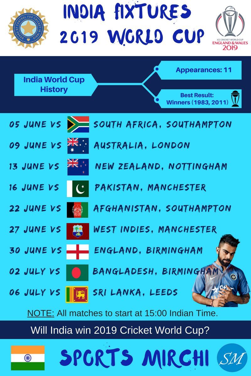 Icc world cup  schedule group team india matches date