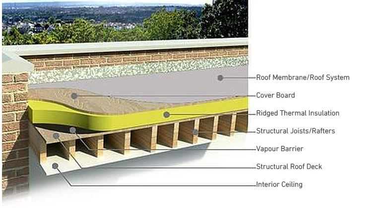 Best Image Result For Flat Roof With Exposed Rafters Insulation 400 x 300
