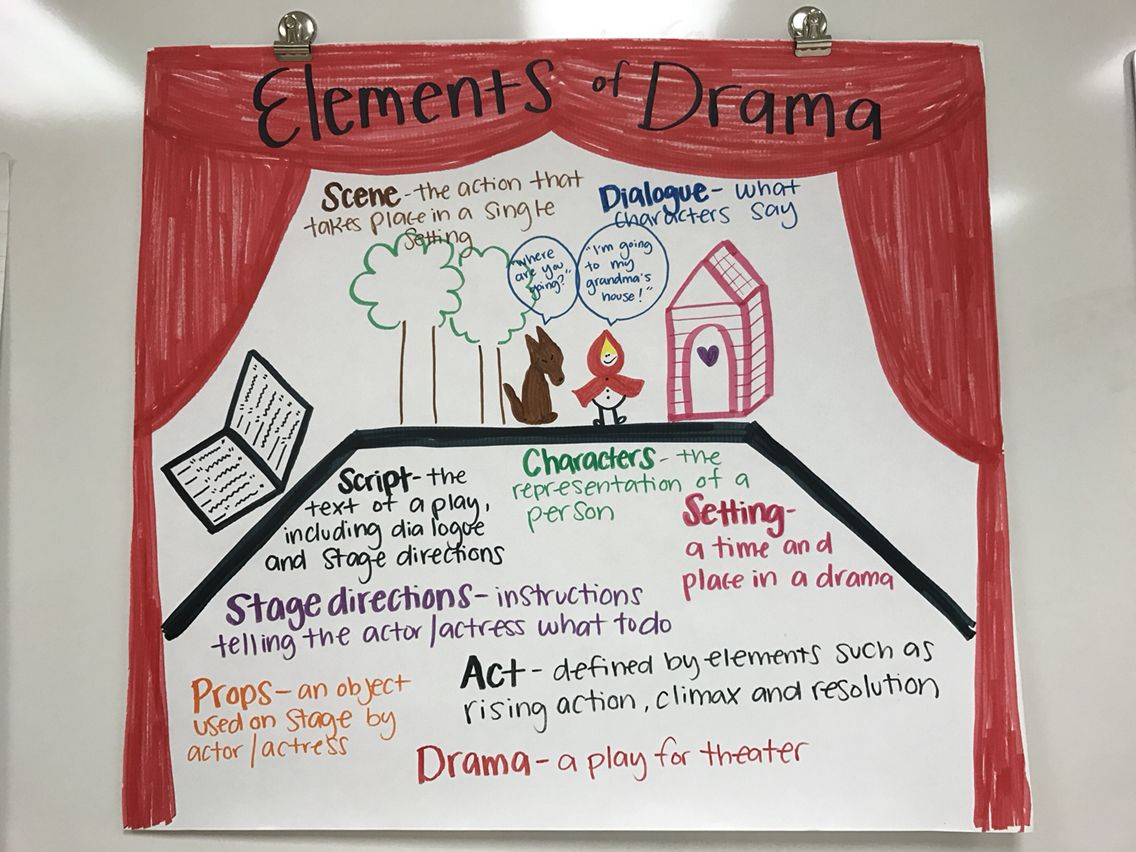 Elements Of Drama Anchor Chart Scene Dialogue Setting Characters Script Stage Directions Props Act Teaching Drama Elements Of Drama Drama Ideas