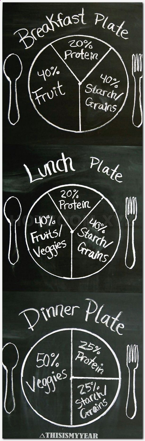 How to make a diet plan chart picture 1