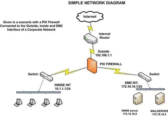 how to configure cisco pix firewall part i