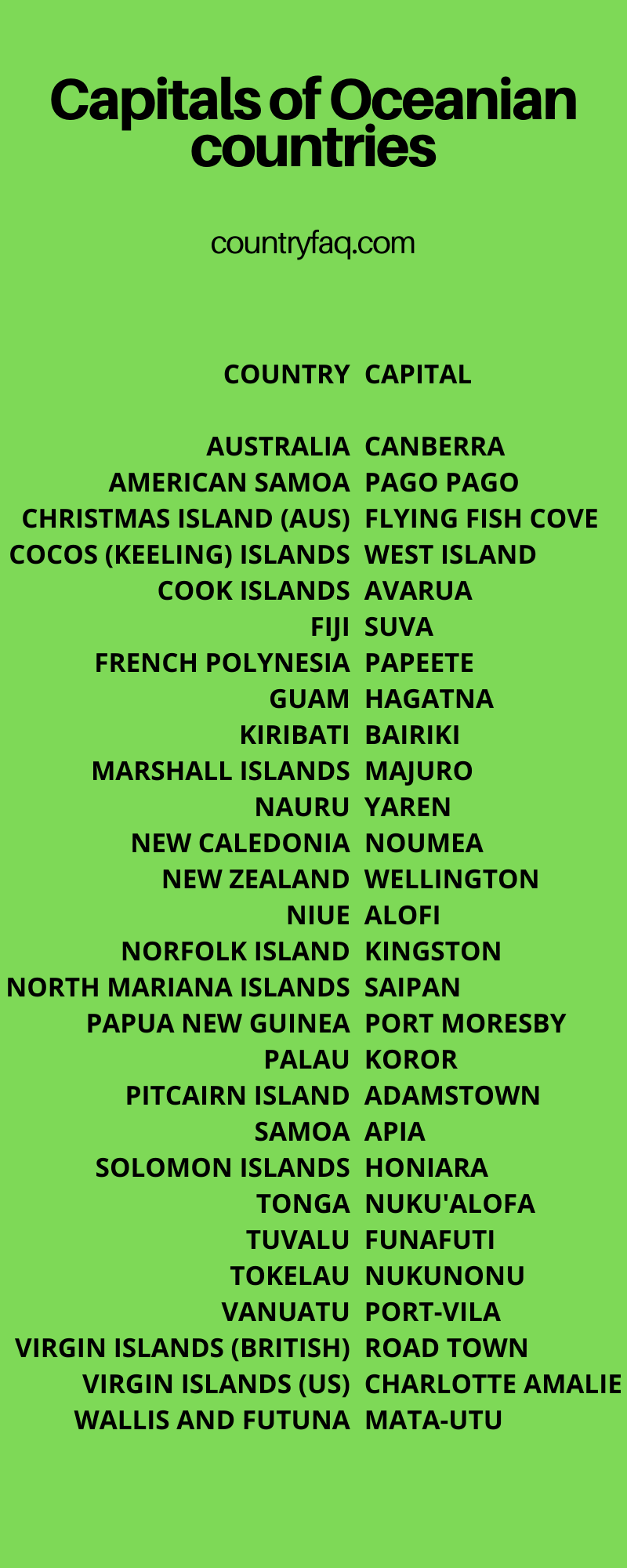 capitals of oceania oceania countries and capitals australia and oceania countries and capitals countries in oceania and their capitals oceania countries and capitals map oceania countries capitals oceania map with capitals list of oceania countries and capitals