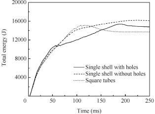 Crashworthiness analysis of aircraft fuselage with sine