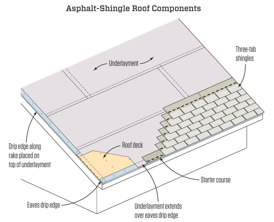 This Isometric Illustration Shows The Different Layers Of A Typical Asphalt Shingle Roof The Roof Sheathing Is C Roof Shingles Asphalt Roof Shingles Shingling