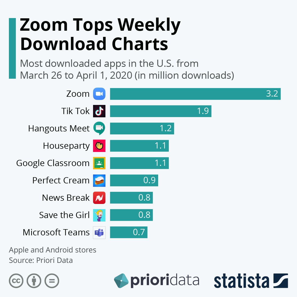 Infographic Zoom Tops Weekly Download Charts In 2020 Video Chat App Chart Bring Your Own Device