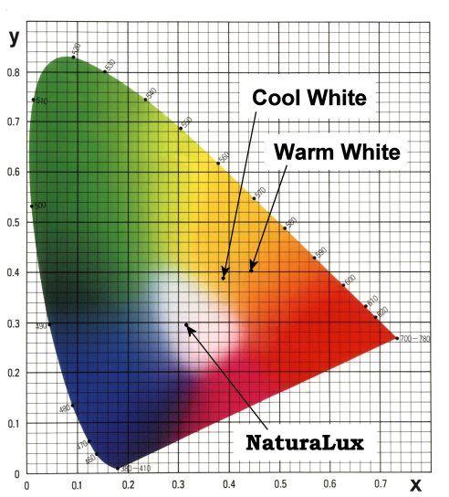 Black Body Locus Chromaticity Full Spectrum Light Color Fluorescent Light