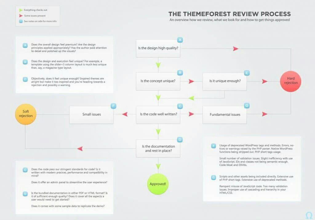 Submit Themeforest Process