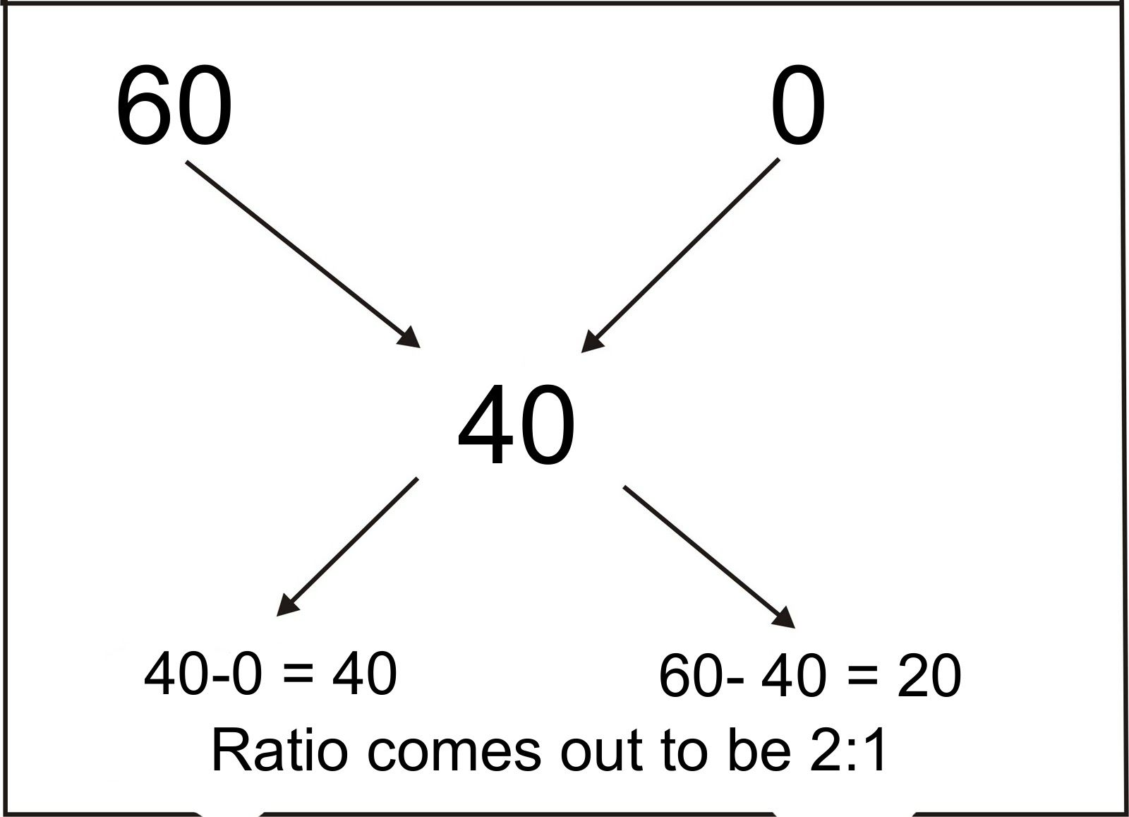 10 Fast Maths Tricks And Shortcuts