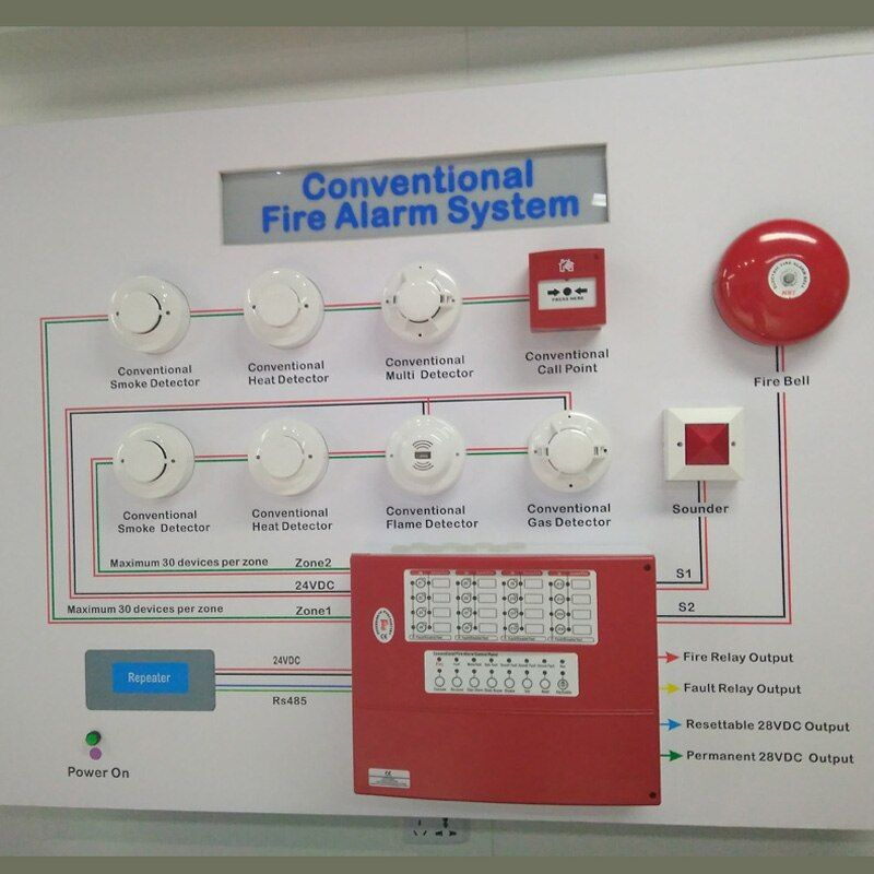 Ow To Start A Fire Security Project From Laying The Pipeline To Program Fire Detectors And Debuggin Fire Alarm System Home Security Systems Best Home Security