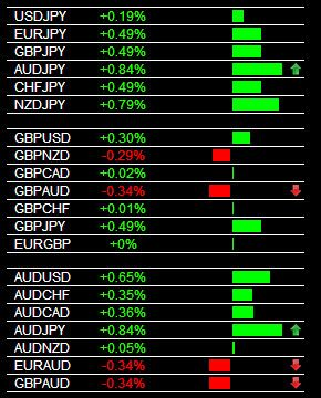 The Forex Heatmap Version 3 0 Main Session Aud Jpy Buy Signal