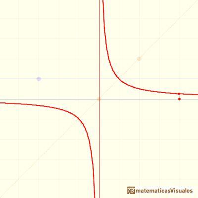 Funciones racionales(1), funciones racionales lineales: hyperbola ...